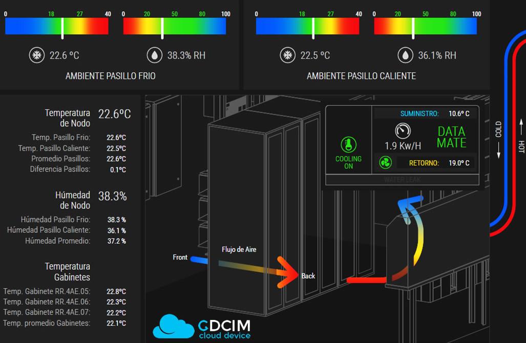Temperatura y Humedad en Datacenter, DCIM  Monitoreo en Tiempo Real